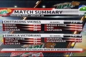 BPL Match Summary