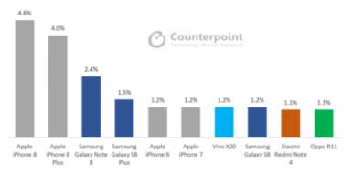 Coctober smartphone sales1