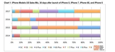 cirp iphone x vs iphone 8