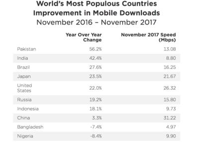 ookla report india fixed broadband speed